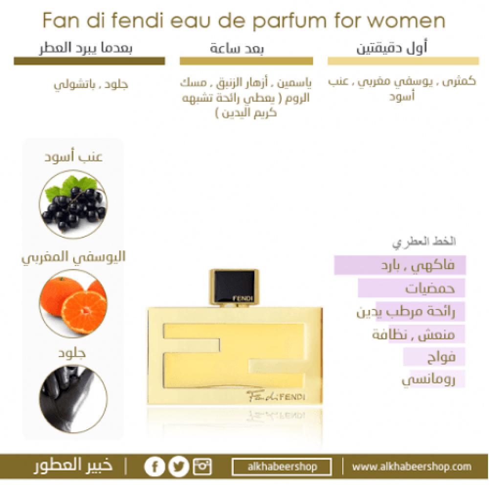 Fendi Fan di Fendi for Woman Eau de Parfum 50ml 3 Gift Set خبير العطور