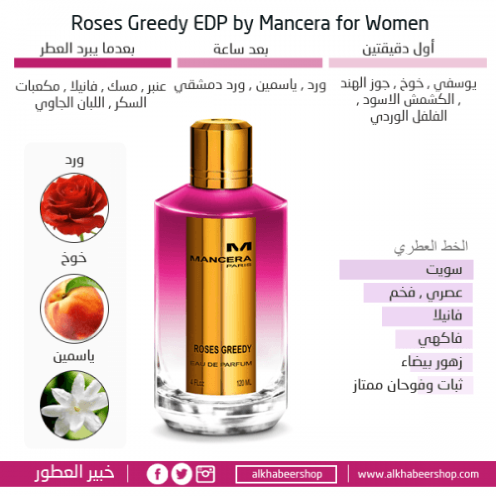 Mancera Roses Greedy Eau de Parfum 120ml خبير العطور