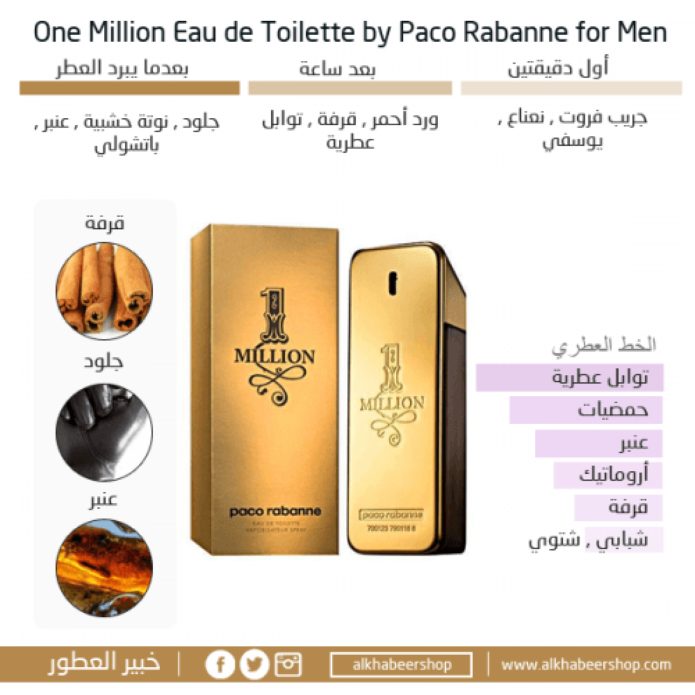 Paco Rabanne One Million for Men Eau de Toilette خبير العطور