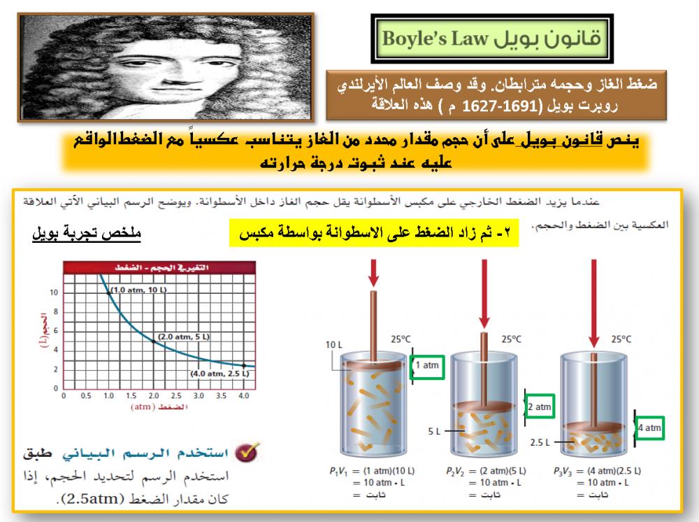 ملخص كيمياء 4 مقررات