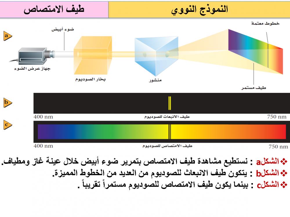 كتاب المعلم فيزياء 4 مقررات