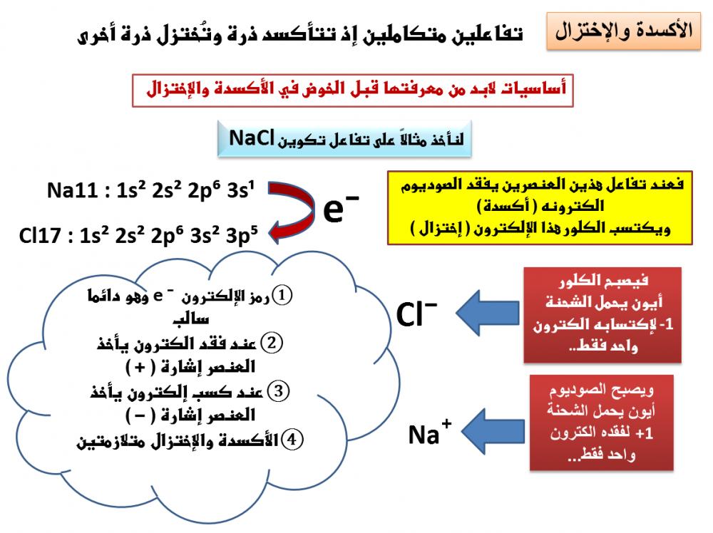 كيمياء 4 مقررات بوربوينت