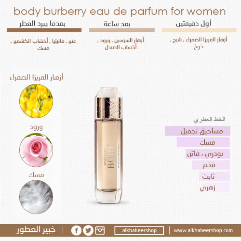 Burberry Body Eau de Parfum 60ml خبير العطور