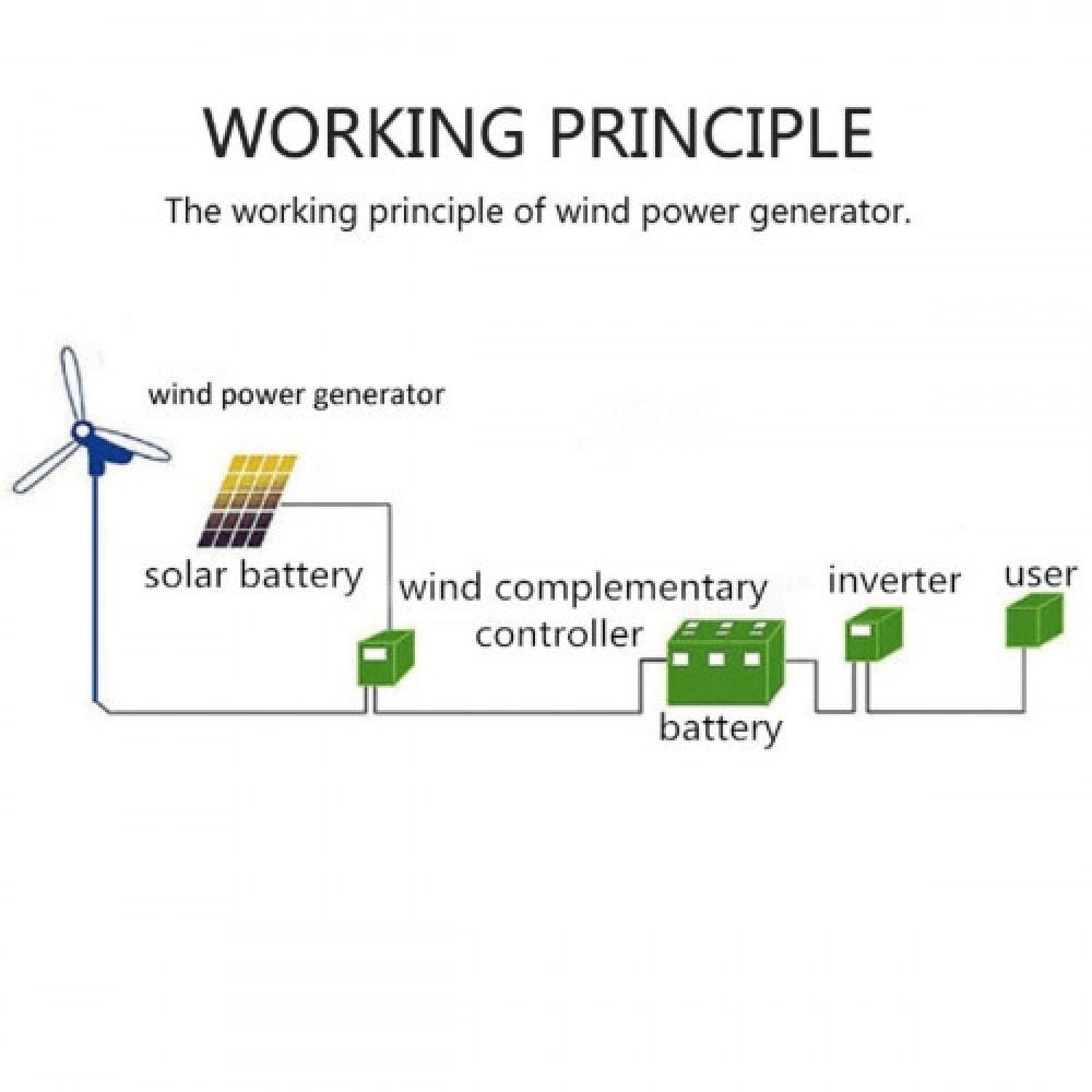 مولد طاقة كهربائية بواسطة الرياح بقوة 8000 واط 24 فولت 3 خطوط