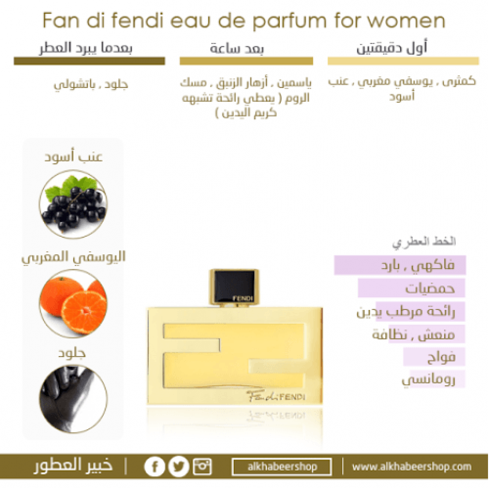 Fendi Fan di Fendi for Woman Eau de Parfum 75ml 3 Gift Set خبير العطور