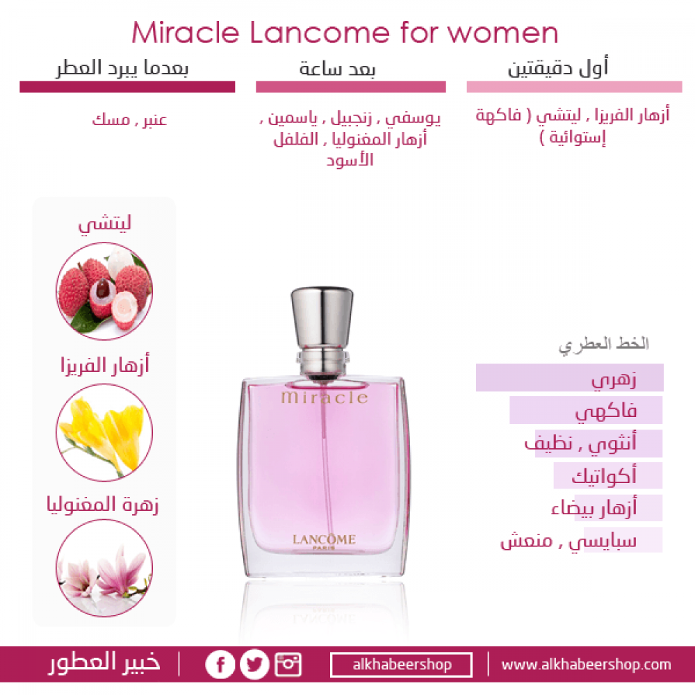 Lancome Miracle Eau de Parfum 100ml خبير العطور