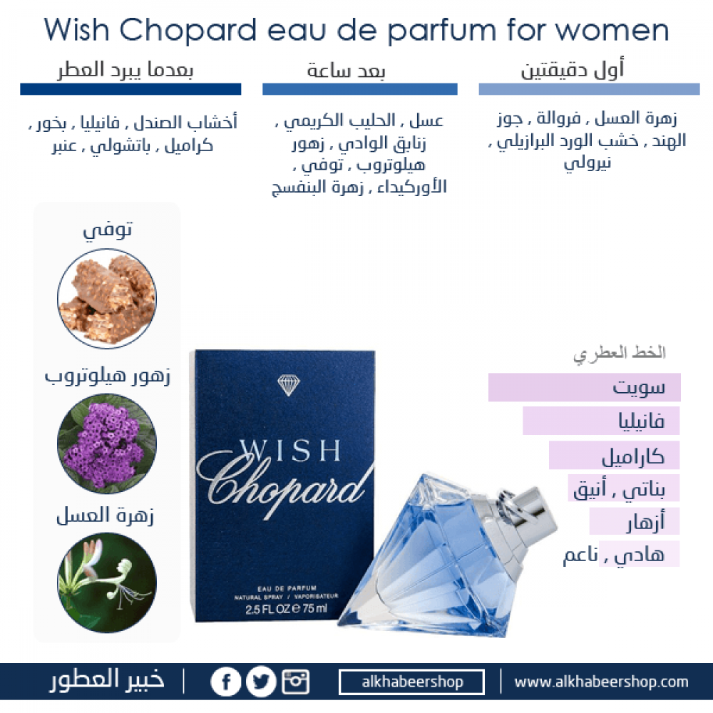 Chopard Wish Eau de Parfum 75ml متجر خبير العطور