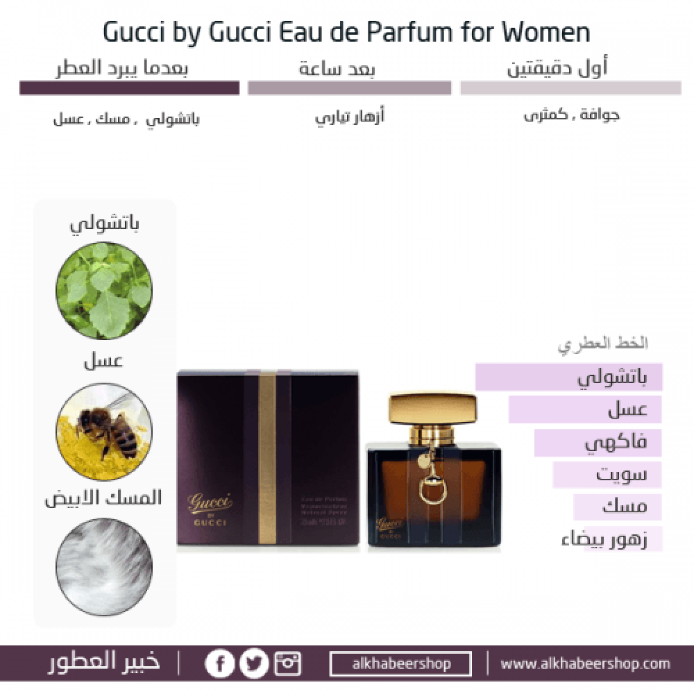 Gucci By Gucci for Women Eau de Parfum 75ml خبير العطور
