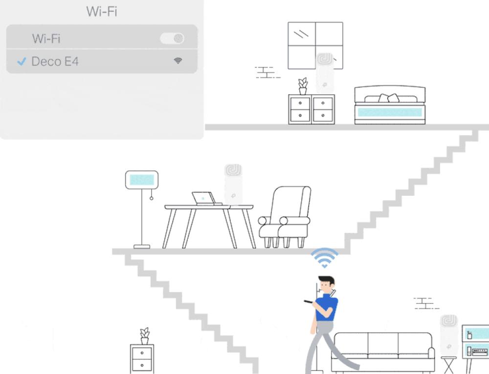 رواتر واي فاي - نظام شبكة منزلي