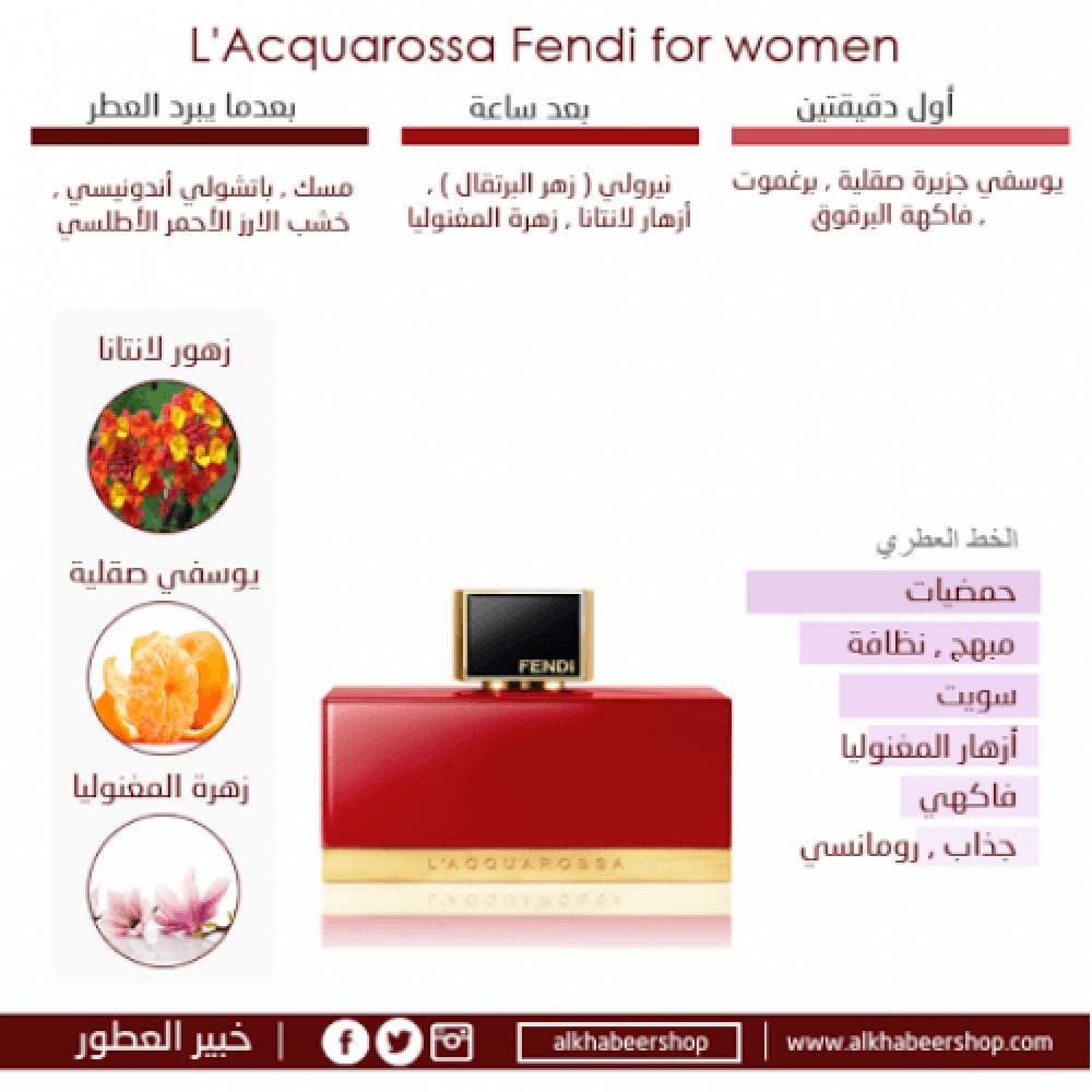 Fendi Lacquarossa Eau de Parfum 75ml متجر خبير العطور