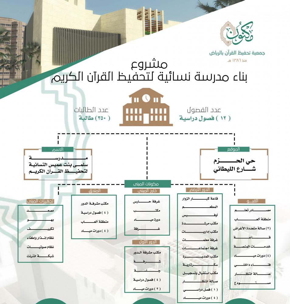 وصف المشروع