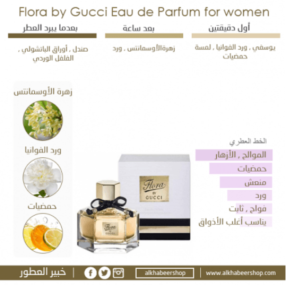 Gucci Flora By Gucci Eau de Parfum 50ml خبير العطور