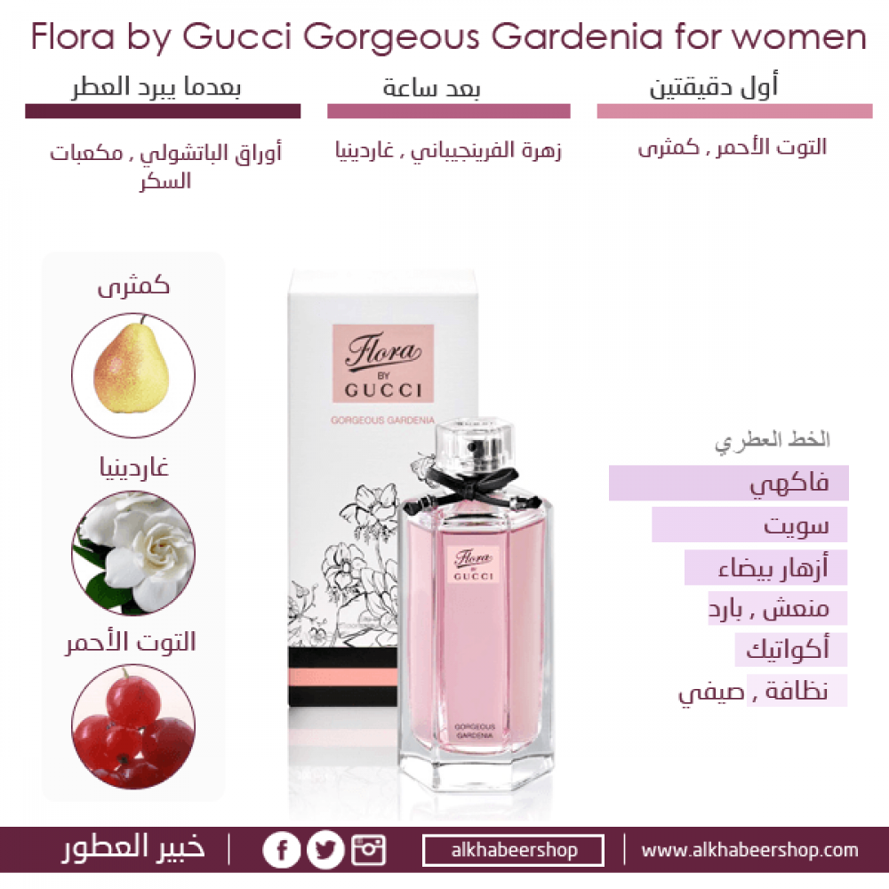 Gucci Flora Gorgeous Gardenia Toilette 100ml 2 Gift Set متجر خبير شوب