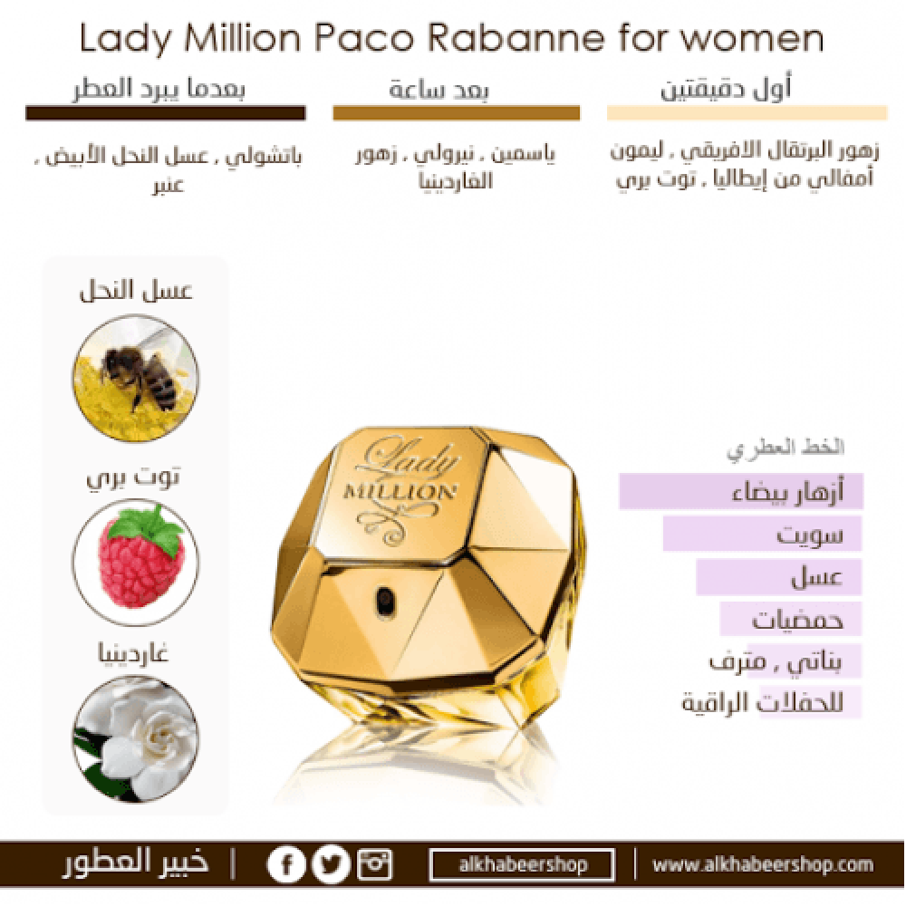 Paco Rabanne Lady Million Eau de Parfum خبير العطور